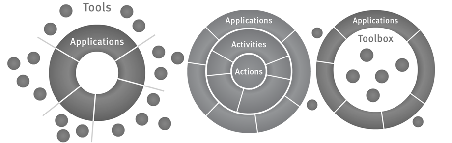 From left to right: Old situation, the 3 perspectives and the proposed situation.